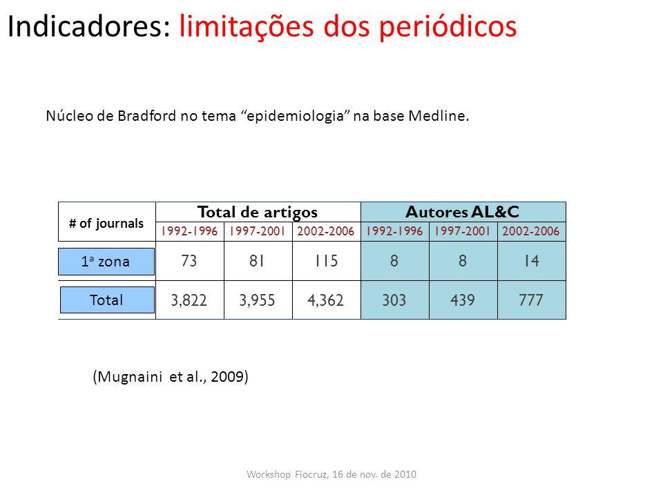 Indicadores: limitações dos periódicos Workshop Fiocruz, 16 de nov. de 2010 Núcleo de Bradford no tema epidemiologia na base Medline. (Mugnaini et al.