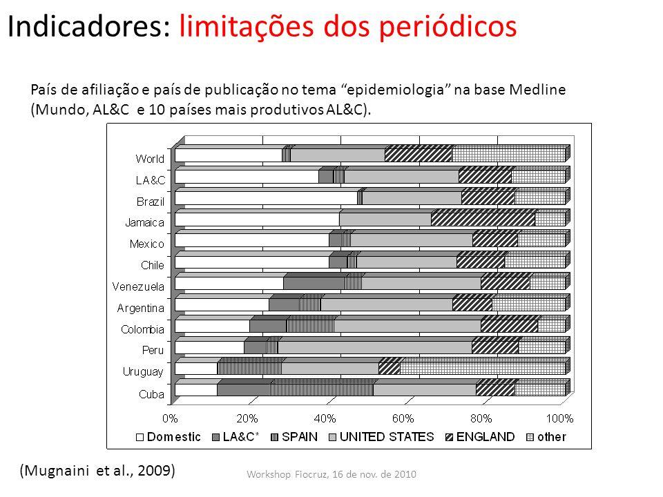 Indicadores: limitações dos periódicos Workshop Fiocruz, 16 de nov. de 2010 País de afiliação e país de publicação no tema epidemiologia na base Medli