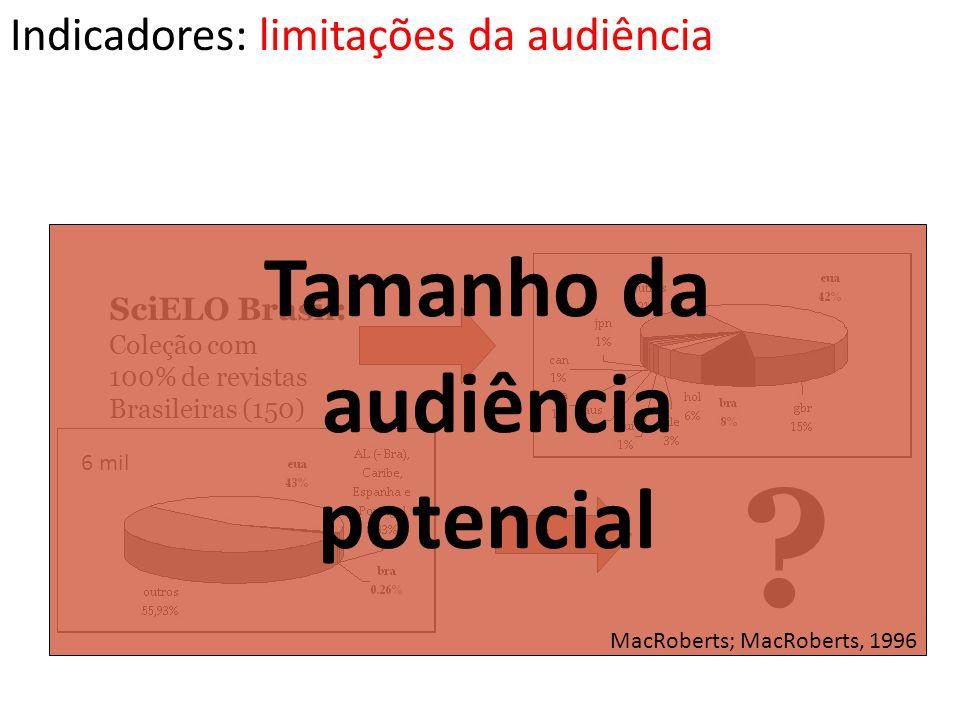 SciELO Brasil: Coleção com 100% de revistas Brasileiras (150) ? 6 mil Tamanho da audiência potencial MacRoberts; MacRoberts, 1996 Indicadores: limitaç