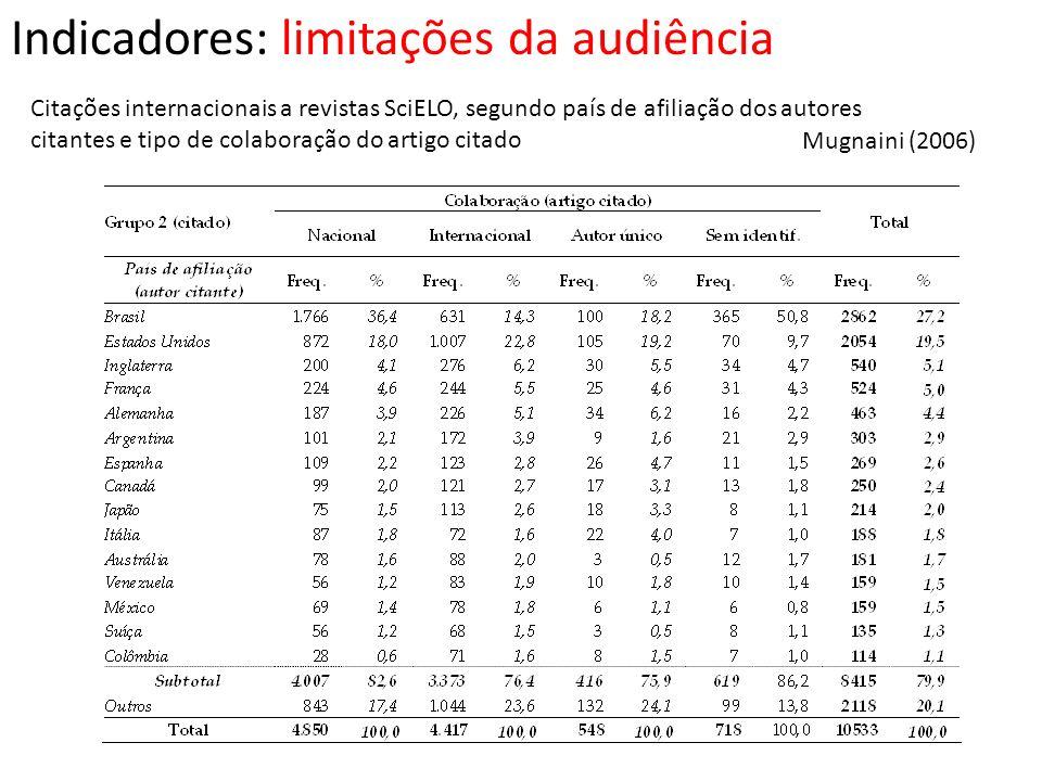 Indicadores: limitações da audiência Citações internacionais a revistas SciELO, segundo país de afiliação dos autores citantes e tipo de colaboração d