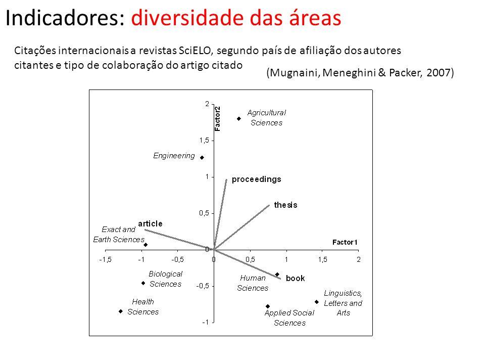 Indicadores: diversidade das áreas Citações internacionais a revistas SciELO, segundo país de afiliação dos autores citantes e tipo de colaboração do