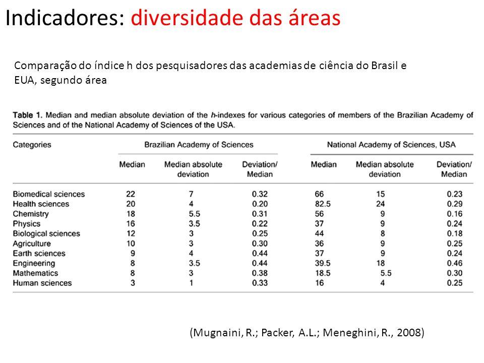 Indicadores: diversidade das áreas Comparação do índice h dos pesquisadores das academias de ciência do Brasil e EUA, segundo área (Mugnaini, R.; Pack