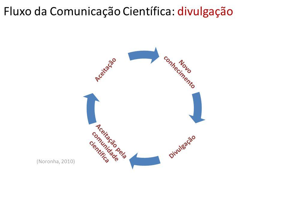 Novo conhecimento Divulgação Aceitação pela comunidade científica Aceitação Fluxo da Comunicação Científica: divulgação (Noronha, 2010)