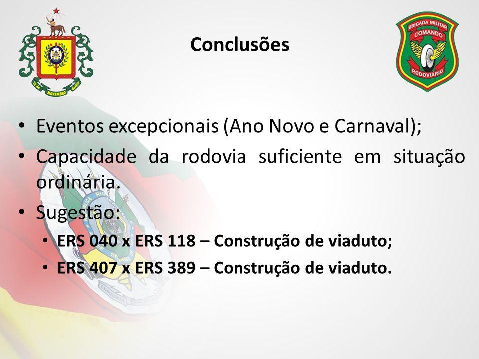 Conclusões Eventos excepcionais (Ano Novo e Carnaval); Capacidade da rodovia suficiente em situação ordinária.