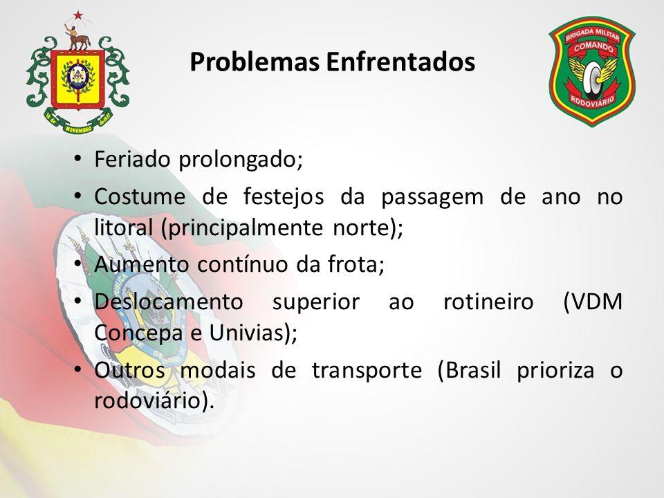 Problemas Enfrentados Feriado prolongado; Costume de festejos da passagem de ano no litoral (principalmente norte); Aumento contínuo da frota; Deslocamento superior ao rotineiro (VDM Concepa e Univias); Outros modais de transporte (Brasil prioriza o rodoviário).