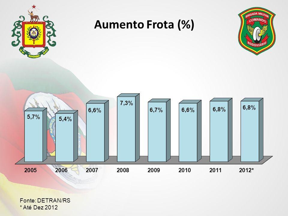 Aumento Frota (%) Fonte: DETRAN/RS * Até Dez 2012