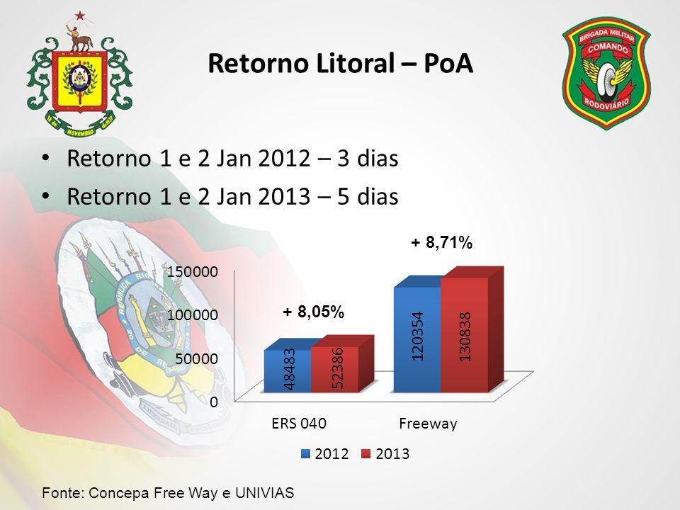 Retorno Litoral – PoA Retorno 1 e 2 Jan 2012 – 3 dias Retorno 1 e 2 Jan 2013 – 5 dias + 8,05% + 8,71% Fonte: Concepa Free Way e UNIVIAS