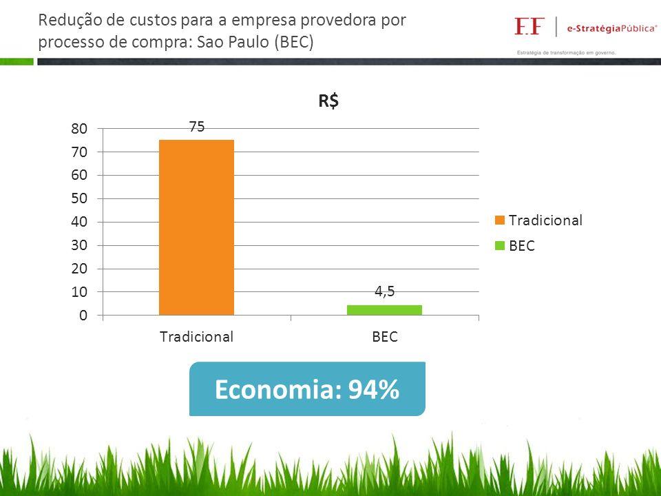 Redução de custos para a empresa provedora por processo de compra: Sao Paulo (BEC) Economia: 94%