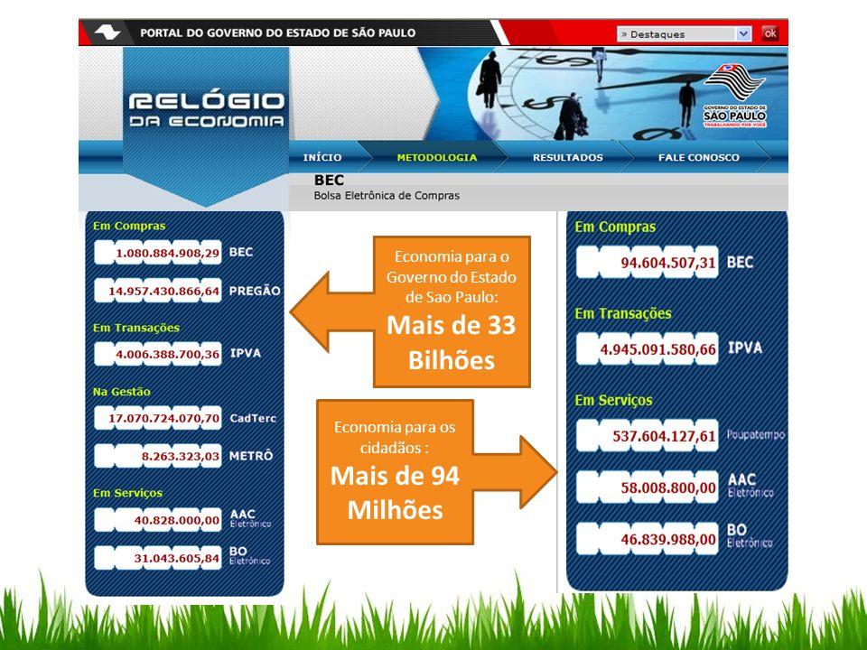 Economia para o Governo do Estado de Sao Paulo: Mais de 33 Bilhões Economia para os cidadãos : Mais de 94 Milhões
