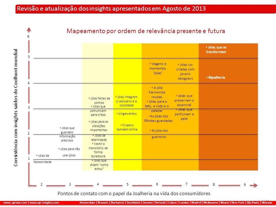 2. A METODOLOGIA APLICADA Revisão e atualização dos insights apresentados em Agosto de 2013 www. ayrww.com | www.ayr-insights.com Amsterdam | Brussels