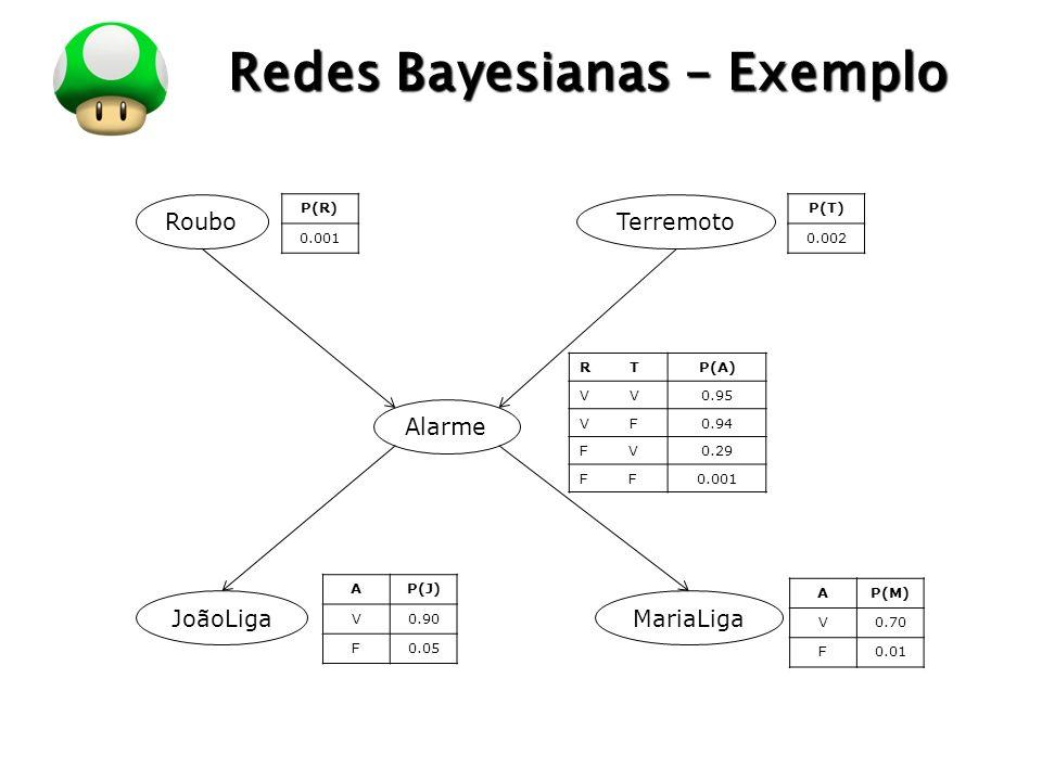 LOGO Inferência em Redes Bayesianas Inferência Diagnostica (de efeitos para causas): Dado que João liga, qual a probabilidade de roubo.