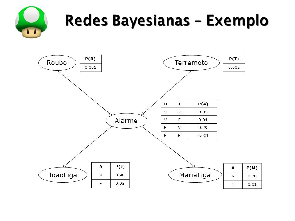 LOGO Redes Bayesianas – Exemplo RouboTerremoto Alarme JoãoLigaMariaLiga P(R) 0.001 P(T) 0.002 R TP(A) V 0.95 V F0.94 F V0.29 F 0.001 AP(J) V0.90 F0.05
