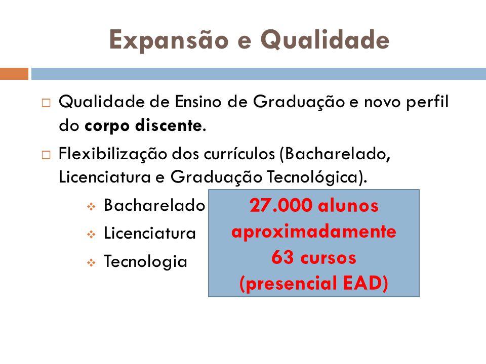 TECNÓLOGOS Tecnólogos presencial e EAD 2004 – Diretrizes para elaboração do PPC Carta consulta Tecnólogo Ambiental Tecnólogo em Gastronomia 7.439 alunos Aprox.
