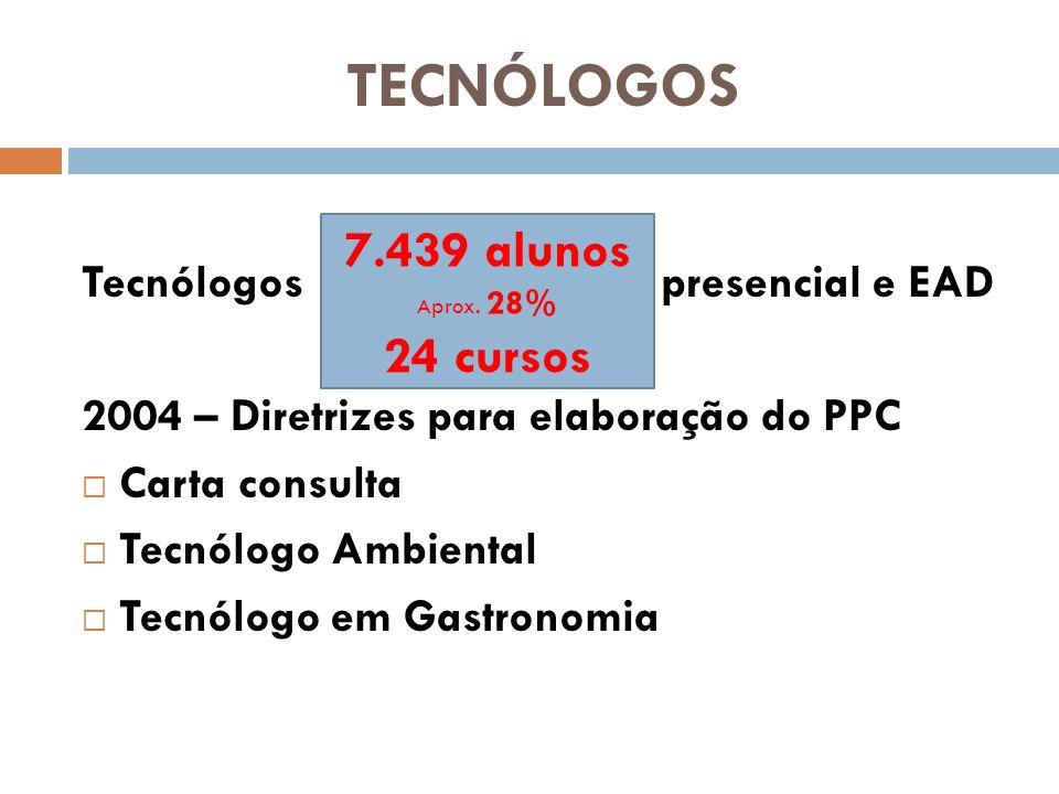 TECNÓLOGOS 2004 – Diretrizes para PPC tecnólogos 2005/2010 – Aperfeiçoamento de acordo com a Legislação