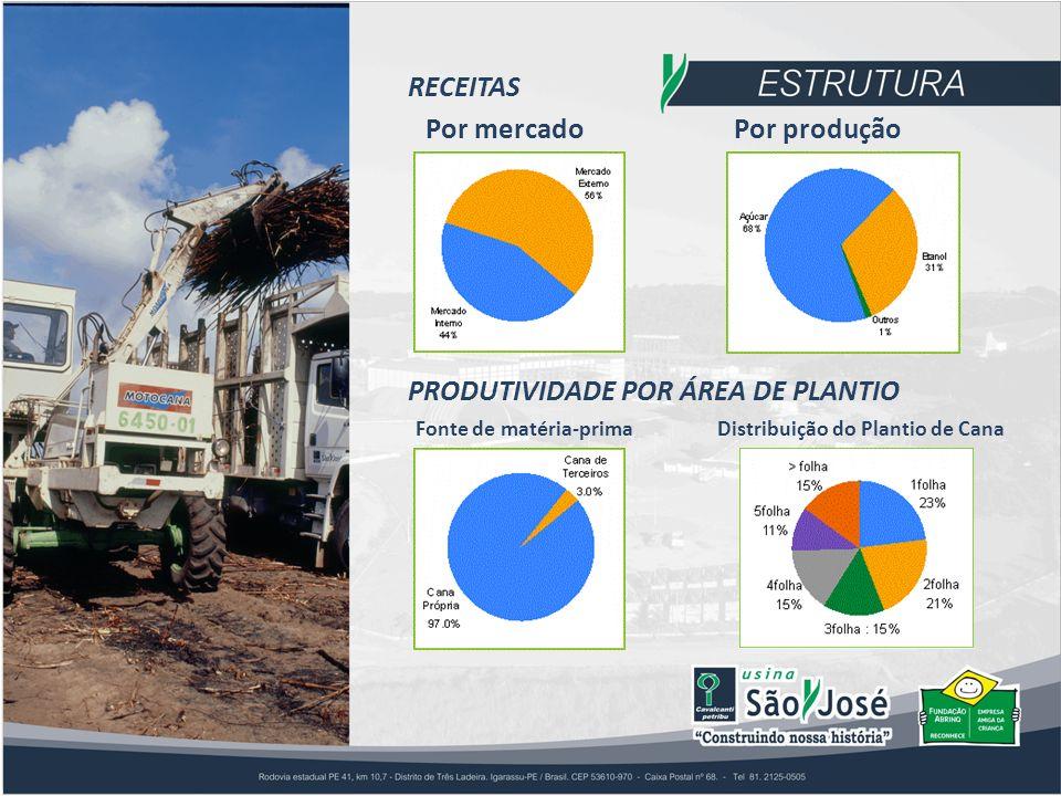 RECEITAS Por mercadoPor produção PRODUTIVIDADE POR ÁREA DE PLANTIO Fonte de matéria-primaDistribuição do Plantio de Cana