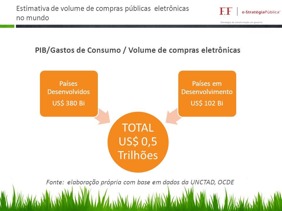 Estimativa de volume de compras públicas eletrônicas no mundo TOTAL US$ 0,5 Trilhões Países Desenvolvidos US$ 380 Bi Países em Desenvolvimento US$ 102 Bi Fonte: elaboração própria com base em dados da UNCTAD, OCDE PIB/Gastos de Consumo / Volume de compras eletrônicas