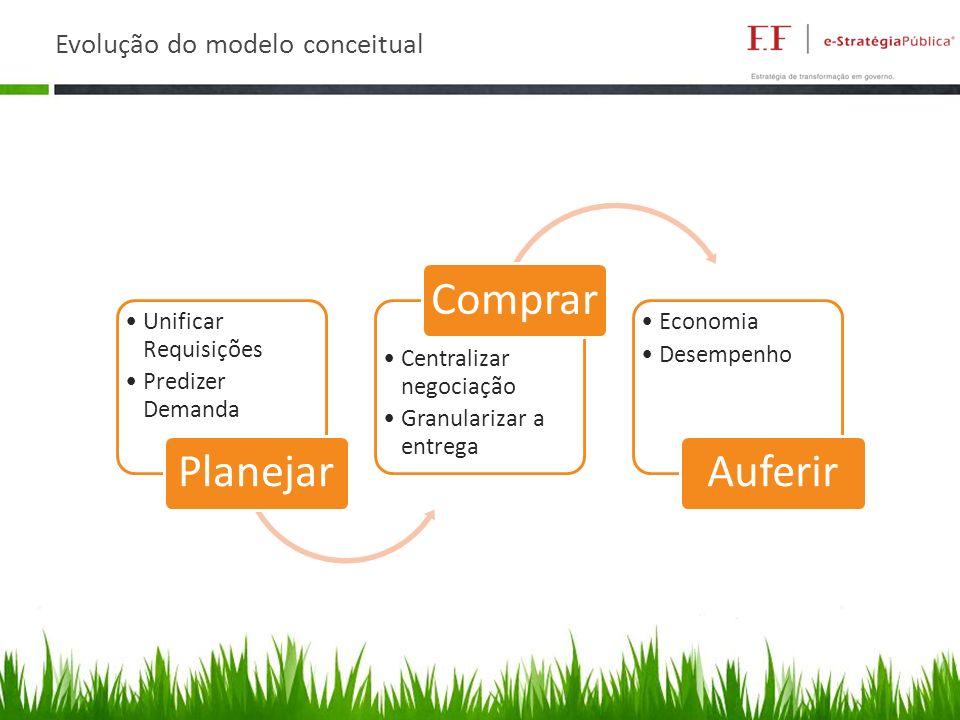 Evolução do modelo conceitual Unificar Requisições Predizer Demanda Planejar Centralizar negociação Granularizar a entrega Comprar Economia Desempenho Auferir