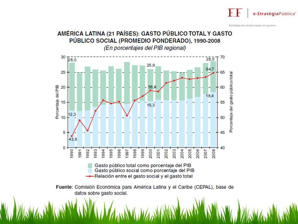 Redução de custos para o Estado por processo de compra: Sao Paulo (BEC) Economia: 73%