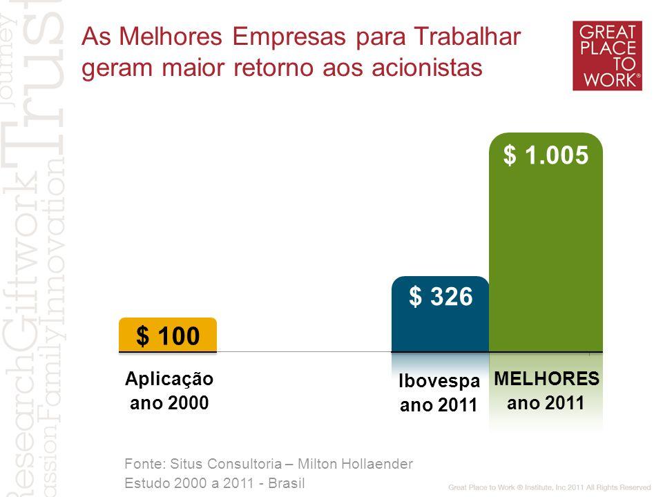 Aplicação ano 2000 Ibovespa ano 2011 MELHORES ano 2011 As Melhores Empresas para Trabalhar geram maior retorno aos acionistas Fonte: Situs Consultoria