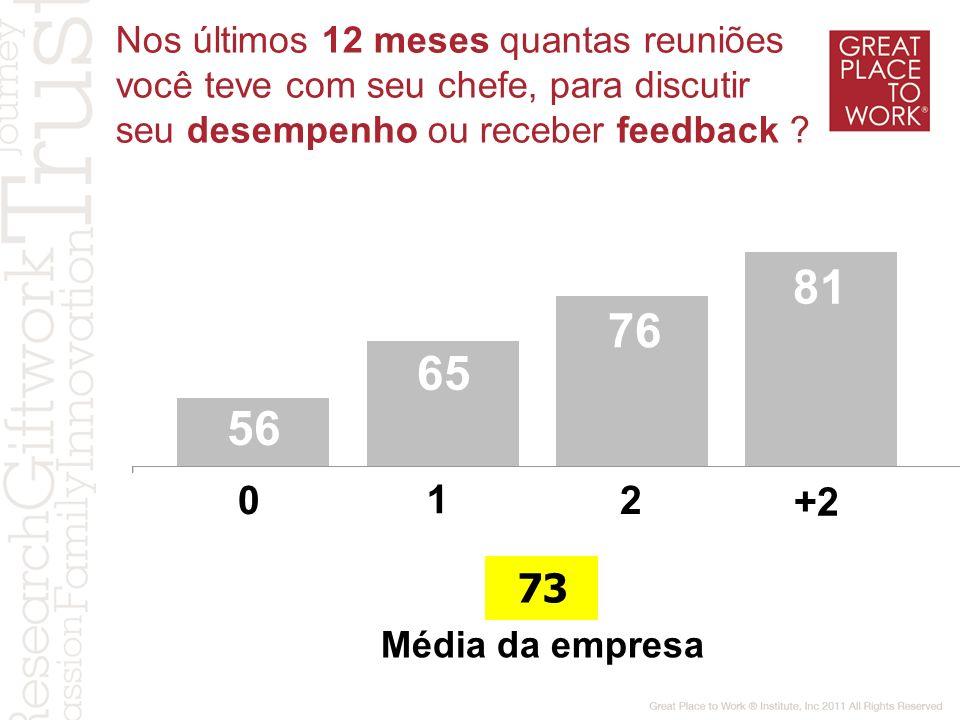 Nos últimos 12 meses quantas reuniões você teve com seu chefe, para discutir seu desempenho ou receber feedback ? 56 65 76 81 Média da empresa 73 1 02