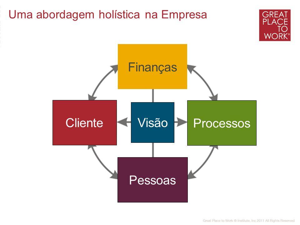 Finanças Cliente Visão Processos Pessoas Uma abordagem holística na Empresa