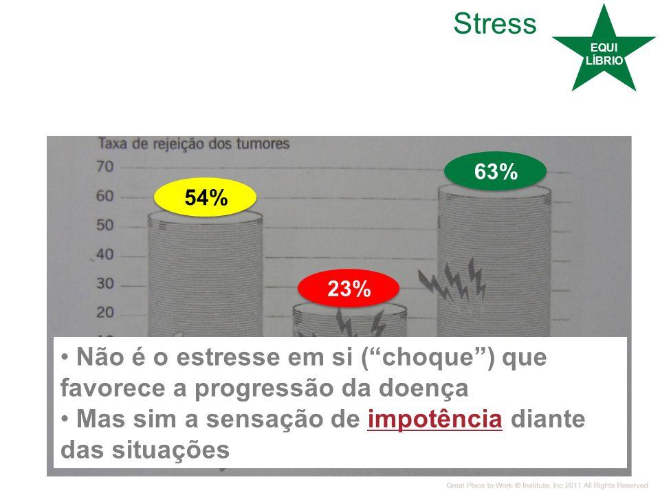 Stress EQUI LÍBRIO 54% 23% 63% Não é o estresse em si (choque) que favorece a progressão da doença Mas sim a sensação de impotência diante das situaçõ