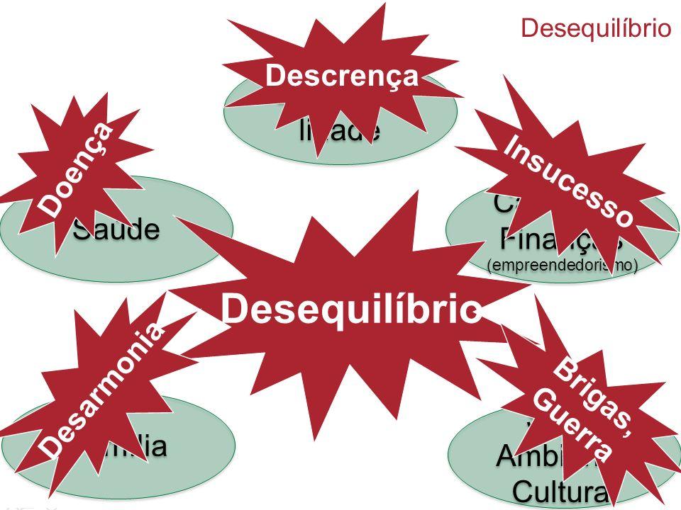 Saúde Espiritua- lidade Família Carreira & Finanças (empreendedorismo) Desequilíbrio Sócio Ambiental Cultural Sócio Ambiental Cultural Desequilíbrio D