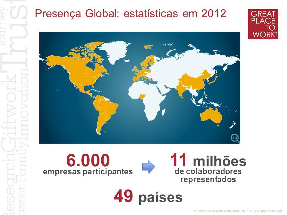 As Melhores Empresas para Trabalhar reduzem a rotatividade voluntária Fonte: Great Place to Work ® - Institute, Inc.