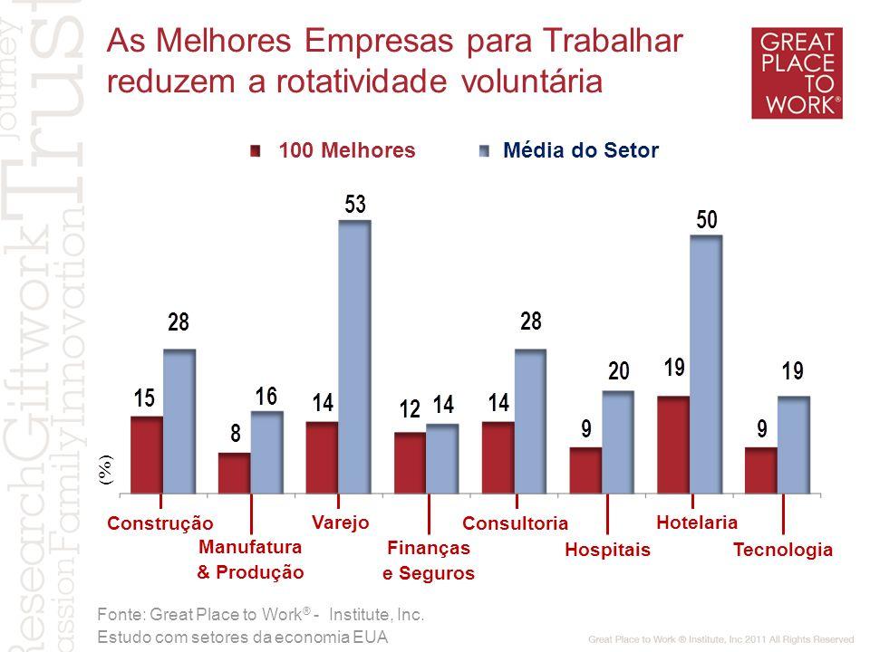 Satisfação clientes (%) Confiança dos funcionários (%) 78 80 86 As Melhores Empresas para Trabalhar geram maior Satisfação de Clientes Lojas abaixo de 70% Lojas entre 70% e 79% Lojas acima de 80% Fonte: Great Place to Work ® Estudo em rede de varejo no Chile
