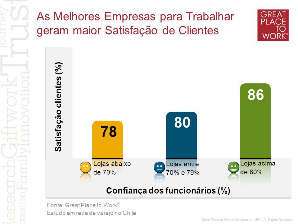 Satisfação clientes (%) Confiança dos funcionários (%) 78 80 86 As Melhores Empresas para Trabalhar geram maior Satisfação de Clientes Lojas abaixo de