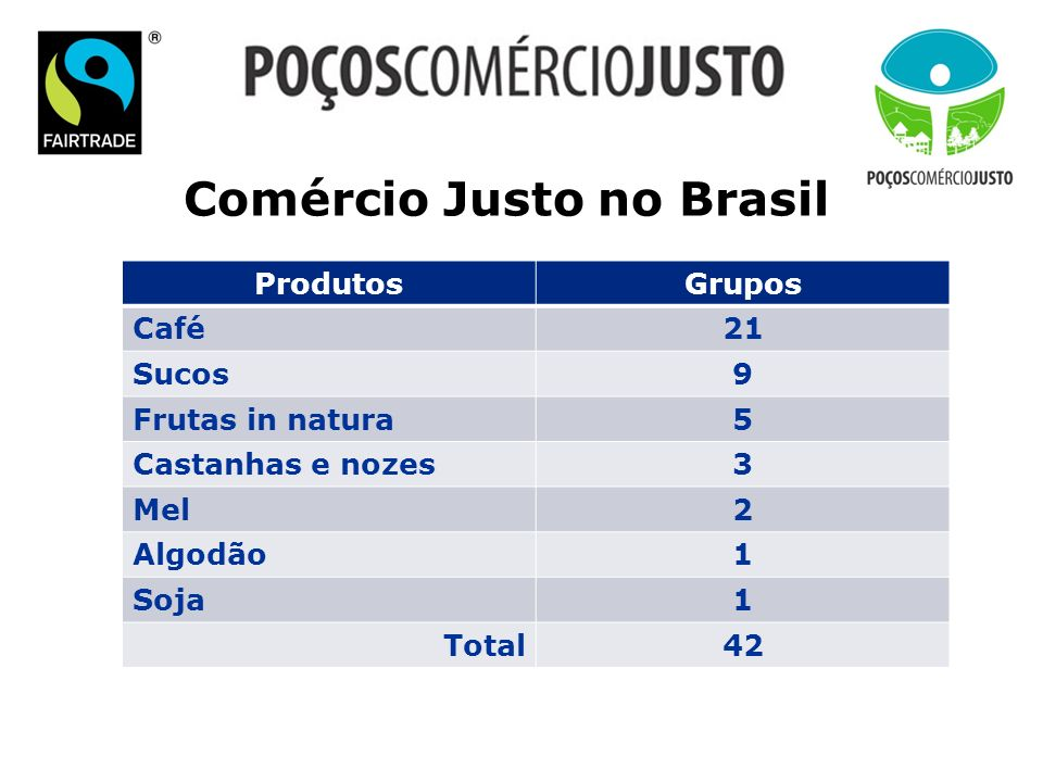 Comércio Justo no Brasil ProdutosGrupos Café21 Sucos9 Frutas in natura5 Castanhas e nozes3 Mel2 Algodão1 Soja1 Total 42