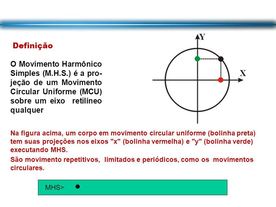 Definição Na figura acima, um corpo em movimento circular uniforme (bolinha preta) tem suas projeções nos eixos x (bolinha vermelha) e y (bolinha verde) executando MHS.