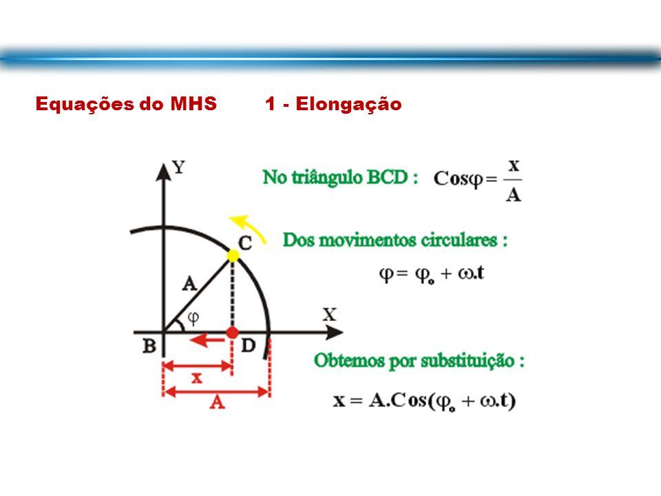 Equações do MHS 1 - Elongação