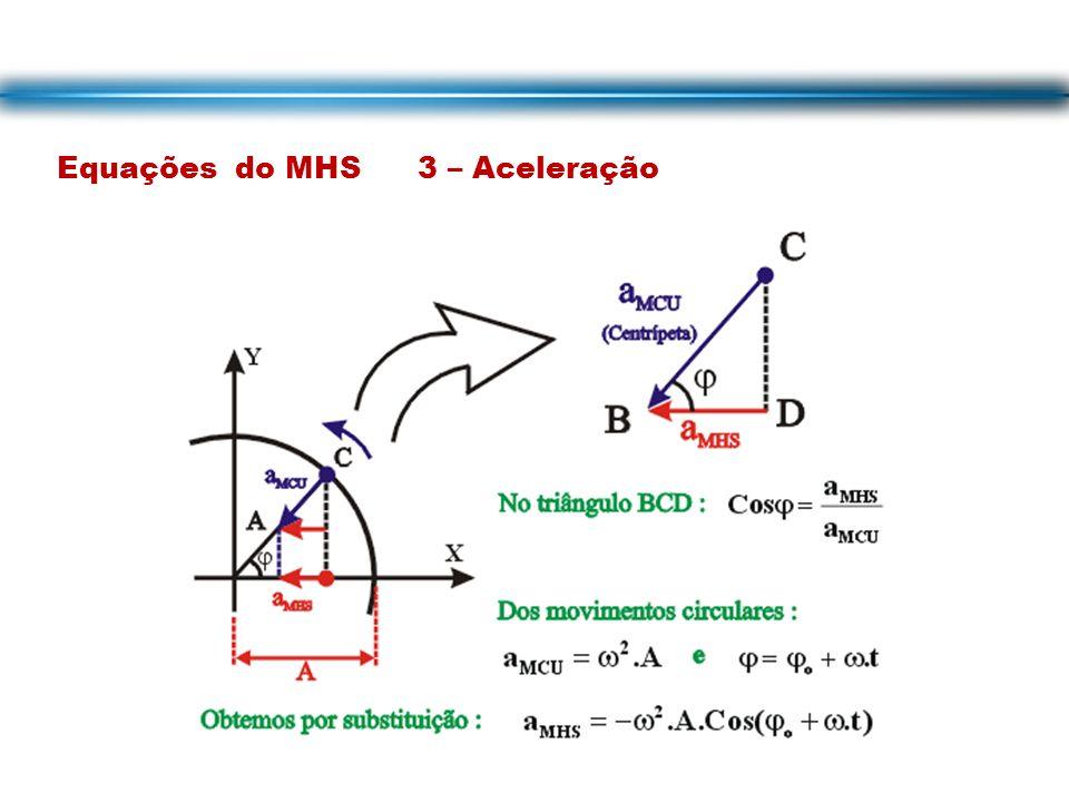 Equações do MHS 3 – Aceleração