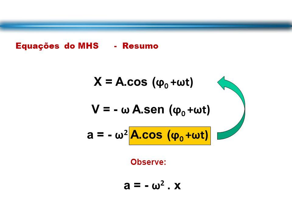 Equações do MHS - Resumo X = A.cos ( ϕ 0 +ωt) V = - ω A.sen ( ϕ 0 +ωt) a = - ω 2 A.cos ( ϕ 0 +ωt) Observe: a = - ω 2.