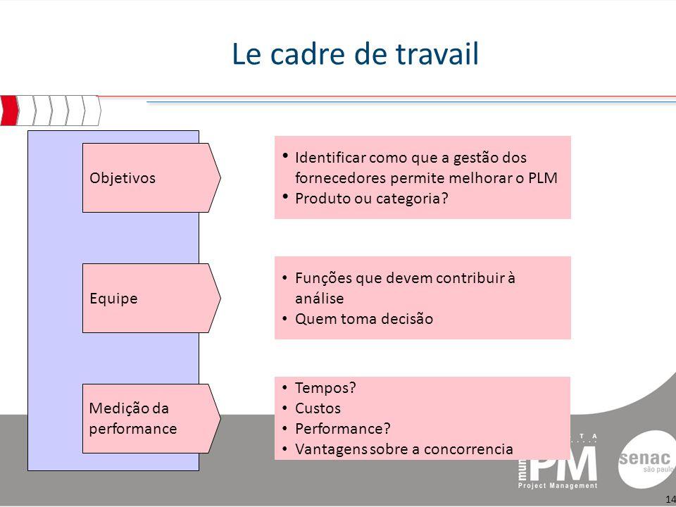 Le cadre de travail Objetivos Equipe Identificar como que a gestão dos fornecedores permite melhorar o PLM Produto ou categoria.
