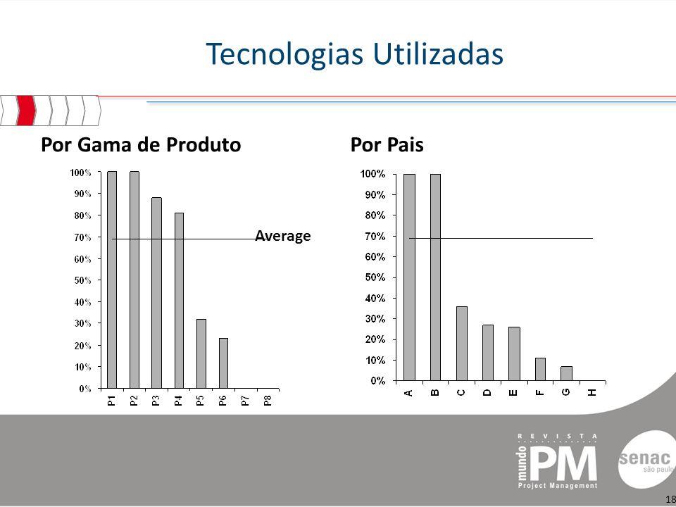 Tecnologias Utilizadas Por Gama de ProdutoPor Pais Average 18