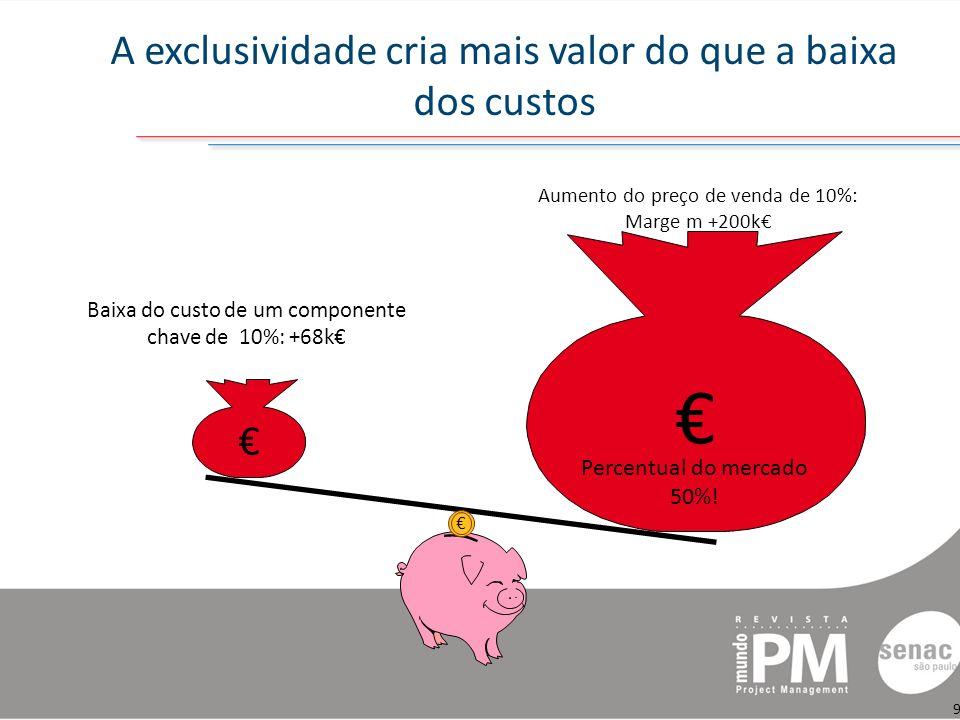 A exclusividade cria mais valor do que a baixa dos custos 9 Aumento do preço de venda de 10%: Marge m +200k Baixa do custo de um componente chave de 10%: +68k Percentual do mercado 50%!