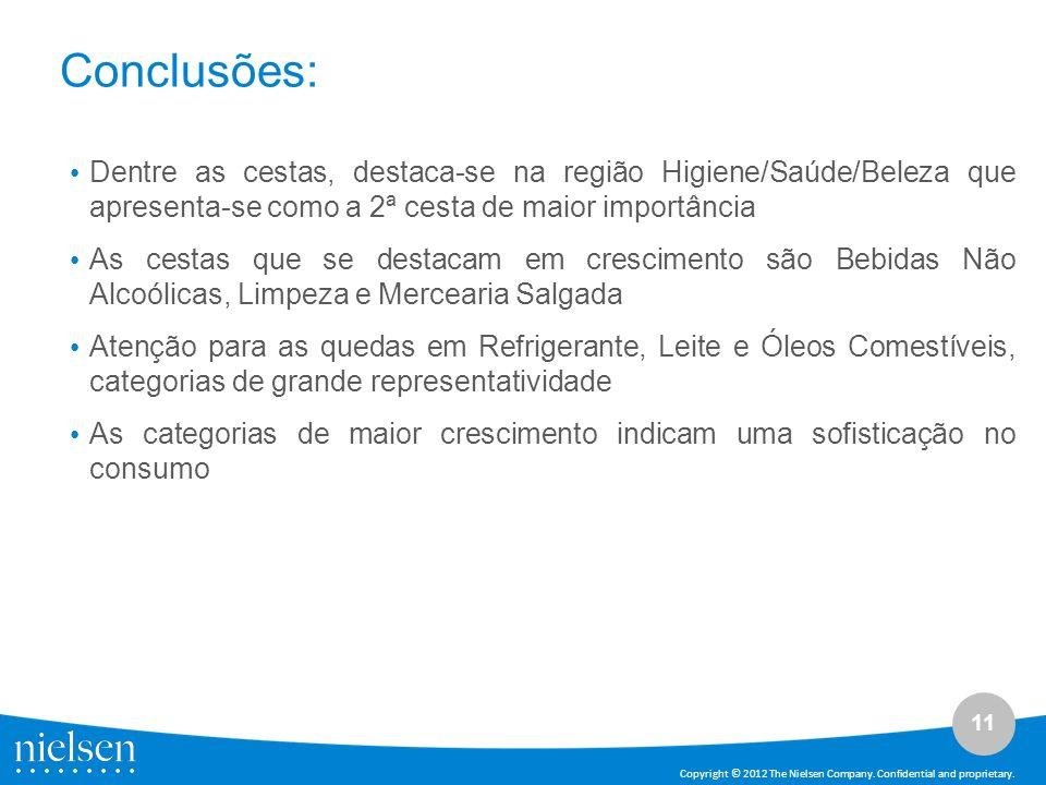 11 Copyright © 2012 The Nielsen Company. Confidential and proprietary. Conclusões: Dentre as cestas, destaca-se na região Higiene/Saúde/Beleza que apr