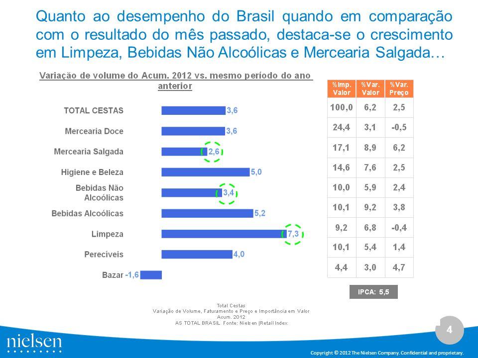4 Copyright © 2012 The Nielsen Company. Confidential and proprietary. Quanto ao desempenho do Brasil quando em comparação com o resultado do mês passa