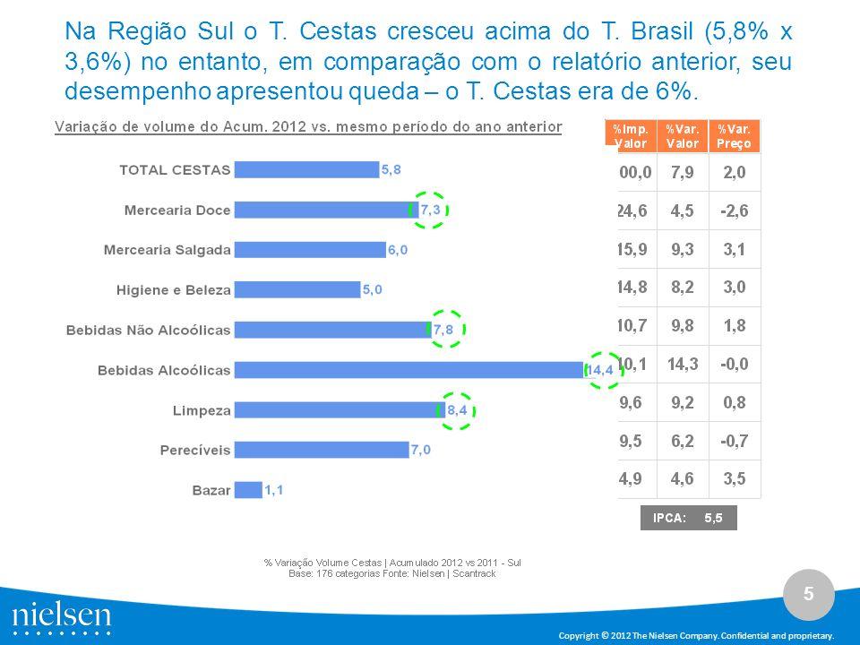 5 Copyright © 2012 The Nielsen Company. Confidential and proprietary. Na Região Sul o T. Cestas cresceu acima do T. Brasil (5,8% x 3,6%) no entanto, e