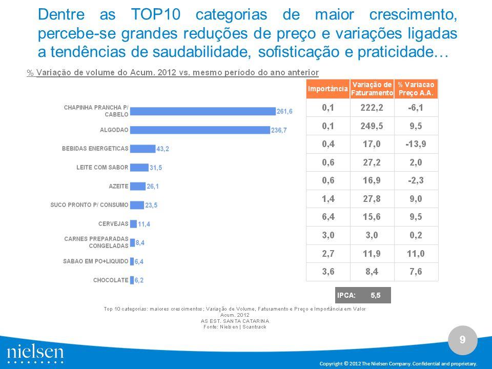 9 Copyright © 2012 The Nielsen Company. Confidential and proprietary. Dentre as TOP10 categorias de maior crescimento, percebe-se grandes reduções de