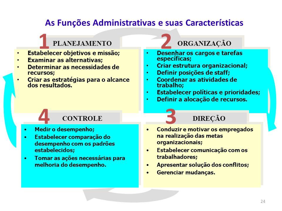 24 Estabelecer objetivos e missão; Examinar as alternativas; Determinar as necessidades de recursos; Criar as estratégias para o alcance dos resultado