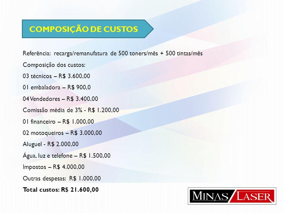 COMPOSIÇÃO DE CUSTOS Referência: recarga/remanufatura de 500 toners/mês + 500 tintas/mês Composição dos custos: 03 técnicos – R$ 3.600,00 01 embalador
