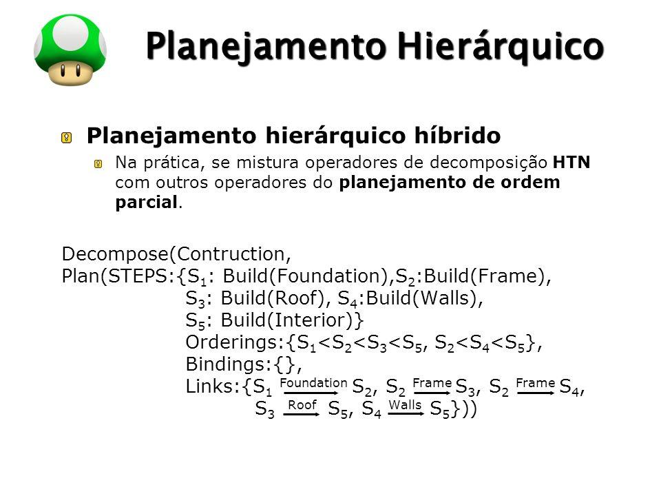 LOGO Planejamento Hierárquico Algoritmo: Constrói-se um plano de ordem parcial inicial no maior nível de abstração.