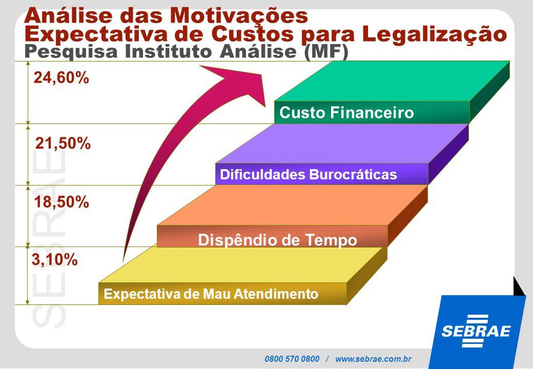 SEBRAE 0800 570 0800 / www.sebrae.com.br Análise das Motivações Expectativa de Custos para Legalização Pesquisa Instituto Análise (MF) Custo Financeir