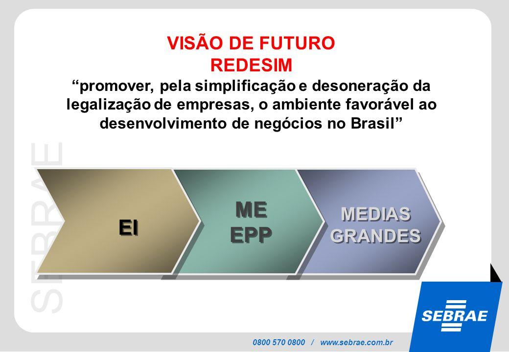 SEBRAE 0800 570 0800 / www.sebrae.com.br VISÃO DE FUTURO REDESIM promover, pela simplificação e desoneração da legalização de empresas, o ambiente fav