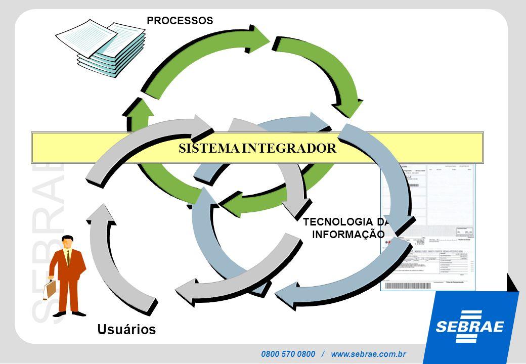 SEBRAE 0800 570 0800 / www.sebrae.com.br TECNOLOGIA DA INFORMAÇÃO Usuários PROCESSOS SISTEMA INTEGRADOR