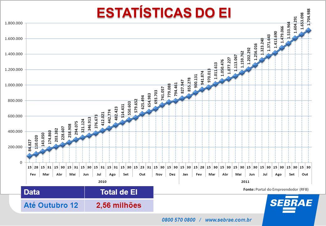 SEBRAE 0800 570 0800 / www.sebrae.com.br ESTATÍSTICAS DO EI DataTotal de EI Até Outubro 122,56 milhões