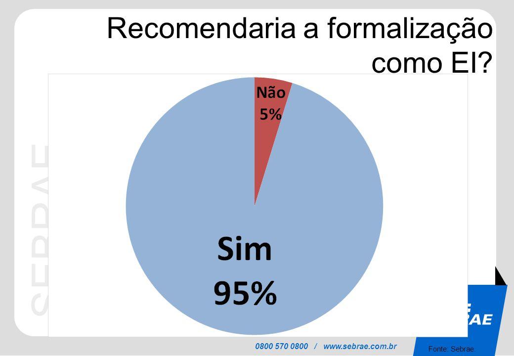 SEBRAE 0800 570 0800 / www.sebrae.com.br Recomendaria a formalização como EI? Fonte: Sebrae.